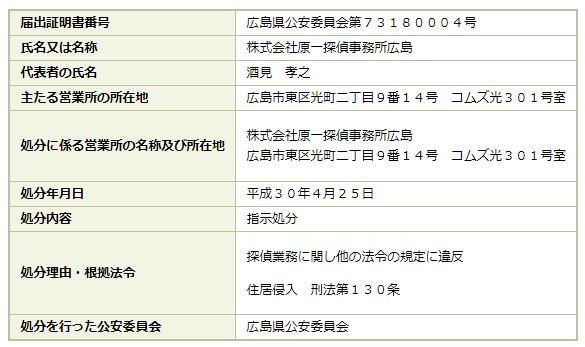 原一探偵事務所 行政処分 広島県公安委員会